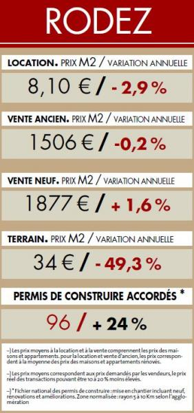 Grand Rodez : ein aktiver markt zu moderaten preisen